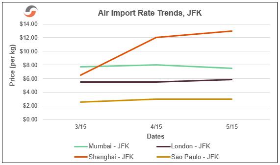 Air-Import-Rate-Trends-JFK