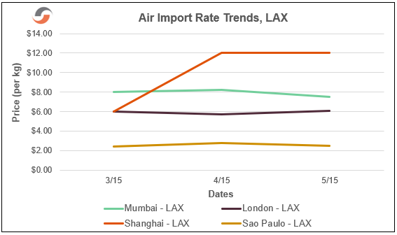 air-import-rate-trends-lax